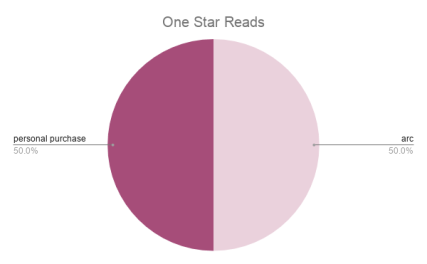 One Star Reads
